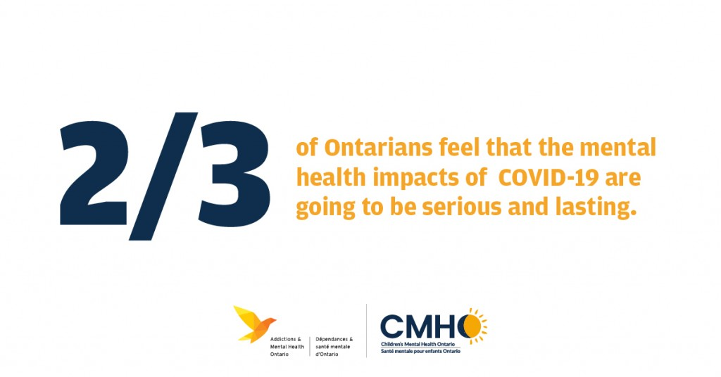 New research shows two-thirds of Ontarians feel that the mental health impacts of COVID-19 are going to be serious and lasting