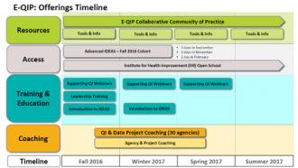 e-qip offering timeline